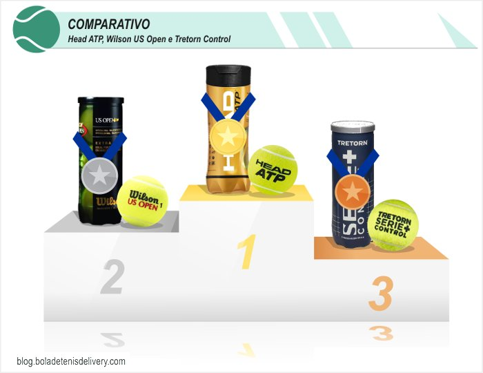 Resultado do comparativo Head ATP, Wilson US Open e Tretorn Control