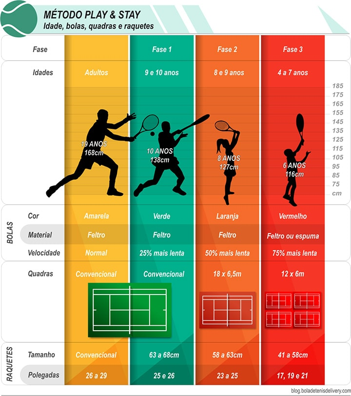 Infográfico comparativo play and stay